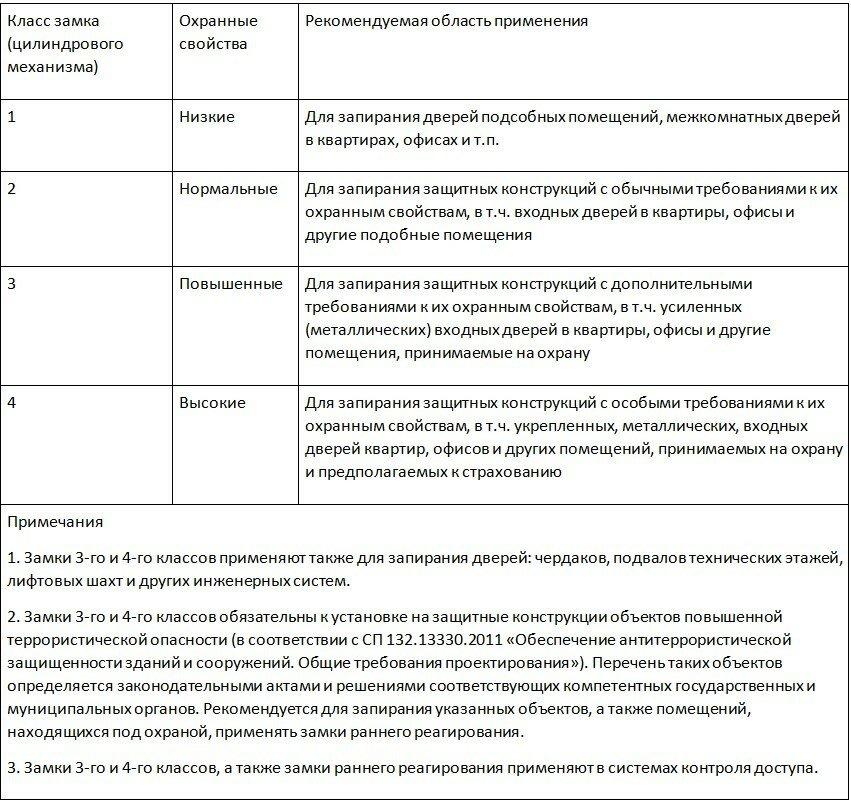 Рекомендуемая область применения замков в зависимости от класса по ГОСТ 5089-2011.
